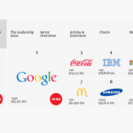 2013s-most-valuable-brand-598x337